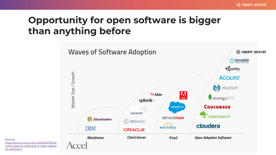Open adoption software huge opportunity.